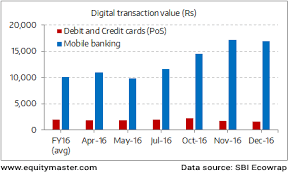 Sbi Chart Move Towards Cashless A Long Way To Go Chart Of The Day