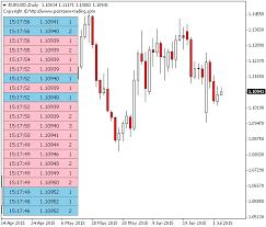 Forex Depth Chart Free Market Depth Metatrader Mt4 Mt5 Indicator