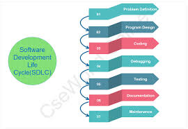 Software Development Life Cycle Phases Stages Of Program Development Process Program Development