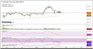Charts Of The Day 19 02 18 By Elearnmarkets