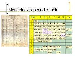 The Periodic Table Ch ppt download