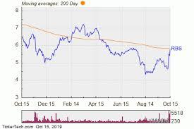 Rbs Share Chart Royal Bank Of Scotland Group Rbs Shares Cross Above 200