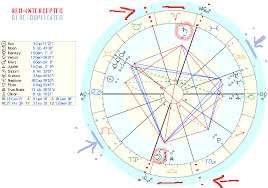 Natal Chart Interceptions Astrology Interceptions Intercepted Houses Signs And