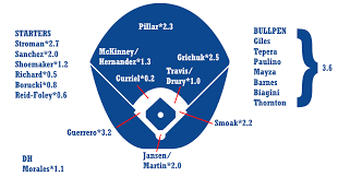 Depth Chart Blue Jays 2019 Zips Projections Toronto Blue Jays Fangraphs Baseball