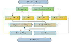 Monetary Policy Flow Chart European Central Bank Monetary Policy