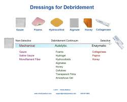 Wound Dressings Products Vitality Medical