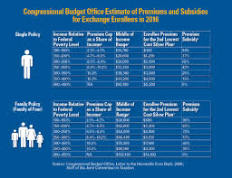 Obamacare Tax Subsidy Chart 21 High Quality Insurance Subsidy Chart