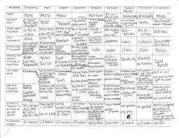 51 Punctilious Christian Denominations Comparison Chart Pdf