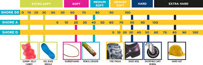 Wood Softness Chart Ranking Of The Best Tpu Filaments According To Shore Hardness
