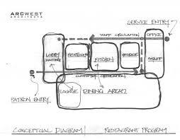 Bubble Diagram For Restaurant Design Restaurant Planning The Design Process Bubble Diagram
