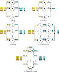 Mapreduce Design Patterns Source Code Pdf Parallel Source Code Transformation Techniques Using