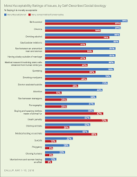 Conservative Vs Liberal Chart Above All Issues Abortion Divides Liberals Conservatives