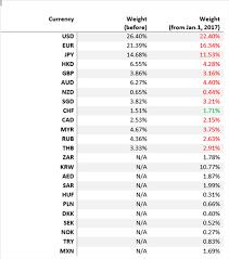 Chinas Market News China Expands Cfets Yuan Basket Cuts
