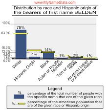 BELDEN First Name Statistics by MyNameStats.com