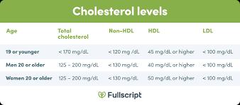 Vldl Cholesterol Levels Chart Maintain Good Cholesterol Levels Naturally Fullscript