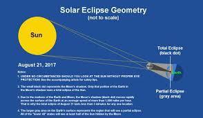 Total Solar Eclipse Versus Partial Eclipse Whats The