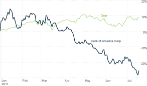 Bank Of America Stock Price Chart Bank Of America Gets Left Out Of Big Bank Comeback The Buzz