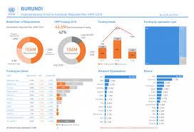 Financial Tracking Burundi Financial Tracking Of The Humanitarian Response
