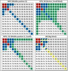Poker Chart Chart Of Poker Starting Hands Starting Hands In Poker