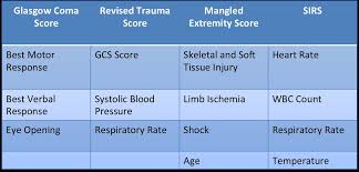 Trauma Scoring Systems Trauma Orthobullets