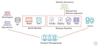 Cloud Integration Design Patterns New Pluralsight Course Continuous Integration And