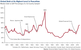 Top 100 Charts 2000 Bis 2010 Gold The Unimpeachable Commodity Investment U S Global