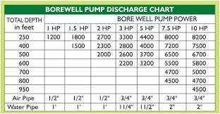 Image Result For Submersible Pump Selection Chart