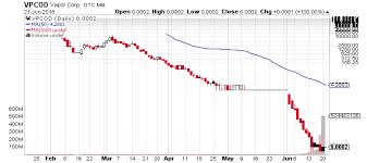 Dubli Stock Chart Vapor Corp Otcmkts Vpcod Jumps Up Hot Penny Stocks