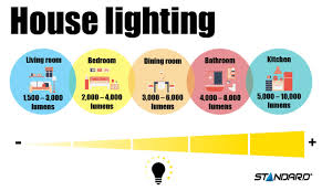 How To Measure Light In A Room How To Measure Light In Foot Candles Lumens And Lux Stanpro