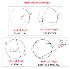 angle arc relationship