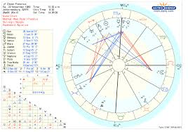 Lucy Lawless Birth Chart Oscar Pistorius Scorpio Signatures Of Death Transformation