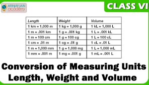 How To Make A Measurement Chart For Length Weight And