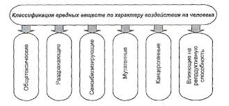 Реферат Опасность в производственной среде влияние химических  Опасность в производственной среде влияние химических веществ