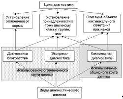 Диагностика прибыли и рентабельности предприятия Курсовая работа  Рисунок 1 2 Виды диагностики в зависимости от целей и масштабов анализ