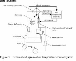 research and development of integrative performance test bench of Hydraulic Cylinder Test Bench Hydraulic Test Bench Schematic #39