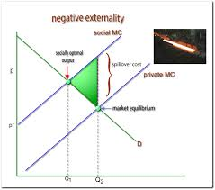 Negative Externality Graph Externalities And The Environment