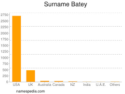 Batey - Names Encyclopedia