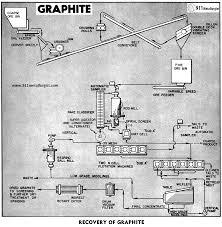 Graphite Flake Size Chart Graphite Beneficiation Process