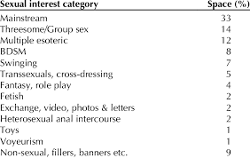 What Are Interests 1 Proportion Of Space In Link Allocated To Different Sexual