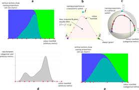 Categorical <b>colour geometry</b>