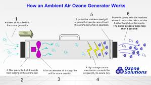 electric generator how it works. How Ozone Generators Work Electric Generator How It Works