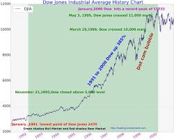 Dow Jones Industrial Average Chart 1991 To 2000 Dow Jones