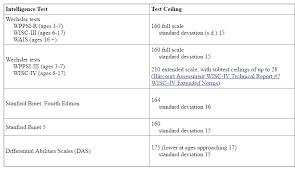 Stanford Binet Score Chart 22 Methodical Iq Test Subtests