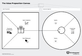 Value Proposition Template Value Proposition Canvas Trategyzervpd Marketing 8