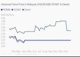 Historical Petrol Price In Malaysia 2018 Ron95 Ron97 Diesel