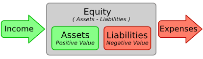 assets and liabilities 3 1 basic accounting concepts