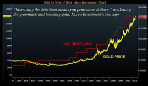 Us Debt Vs Gold Price Chart 072511 Gold Price Vs Us Debt Limit Charts Financial