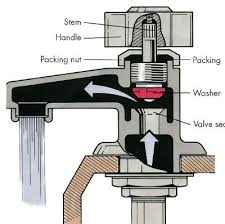 a typical compression type stem faucet is closed by a washer when the handle is