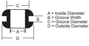 Rubber Grommet Size Chart Pdf Standard And Stock Rubber Grommets