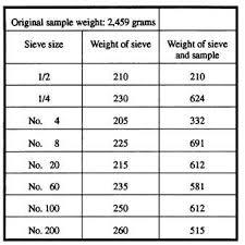 Figure 16 9 Sieve Analysis Data 14071_399